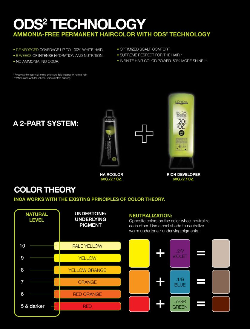 Loreal Inoa خال من الأمونياك وقائم على أساس مزو د بالزيت ما يسمح للعناصر الملو نة بالنفاذ داخل الل Loreal Hair Color Chart Hair Color Chart Loreal Hair Color