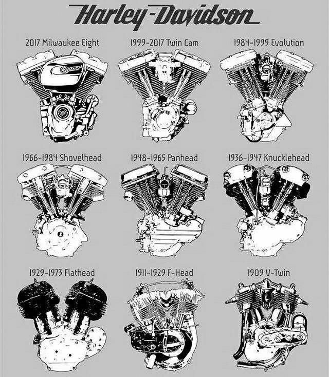 Harley Davidson Engines Through The Years Harleydavidsoncustom Harley Davidson Engines Harley Davidson Motor Motorcycle Harley