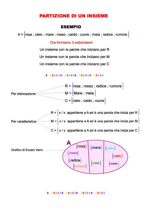 Gli Insiemi 1ª media   AiutoDislessia.net   Matematica ...