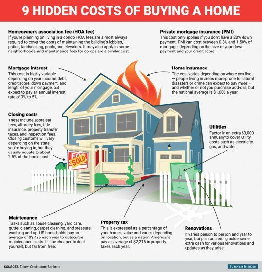 9 Hidden Costs That Come With Buying A Home In 2020 Buying First Home Home Buying Process House Purchasing