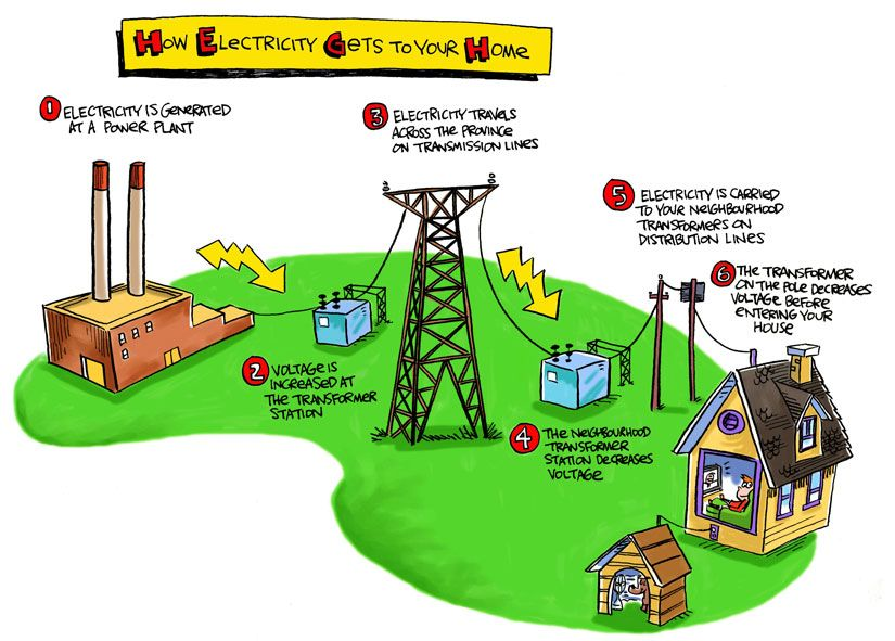 32f081b08e07b033d4a954b33bc96942 - How Electricity Gets To Your Home From A Power Station