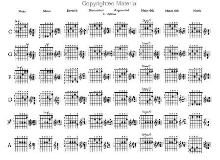 Alfred's Guitar Chord Chart