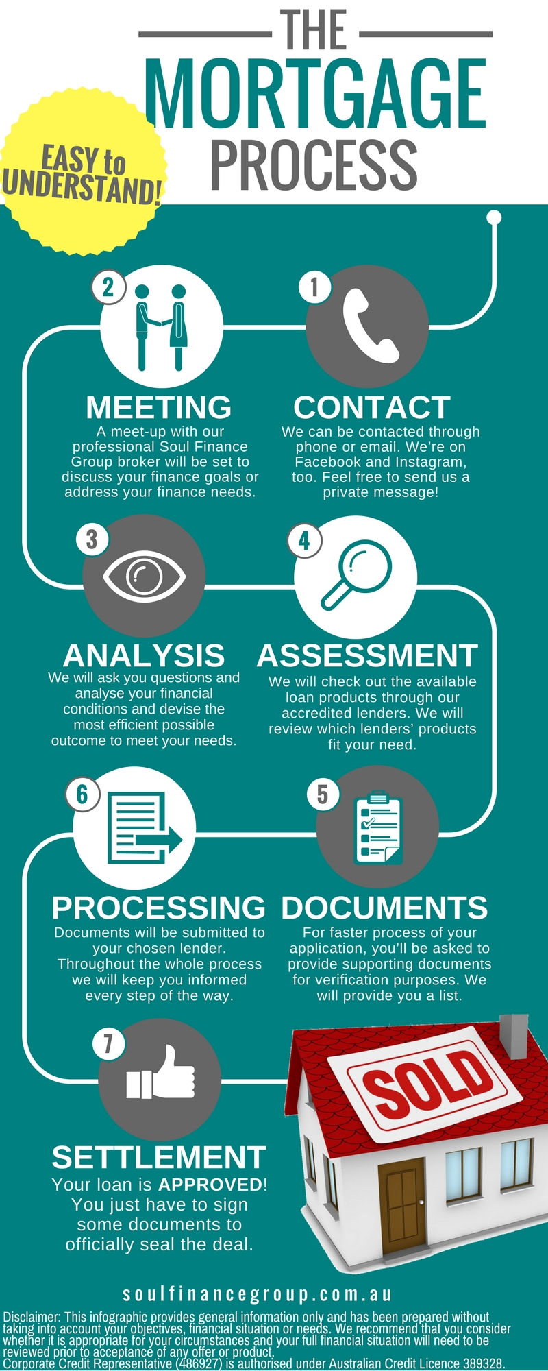 Loan Application Process Infographic Google Search Mortgage Process Sell My House Fast Finance
