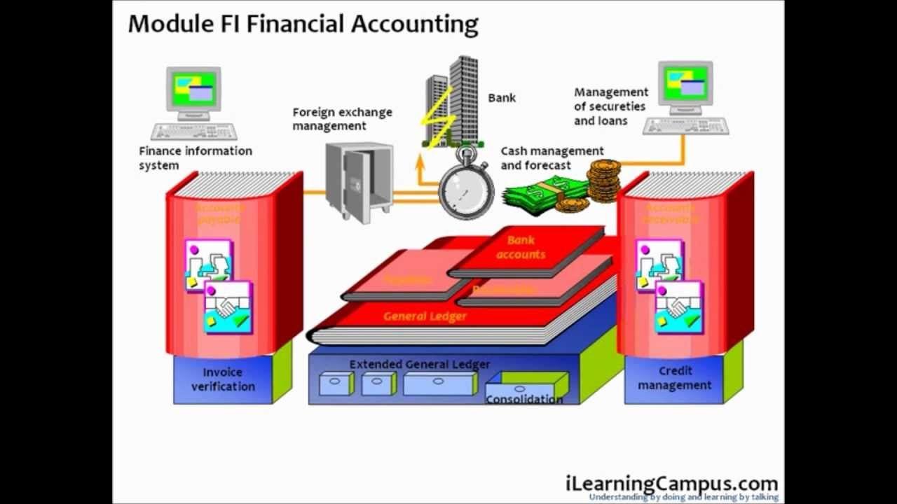 SAP ERP Module Overview | SAP FICO and SD | Pinterest ...