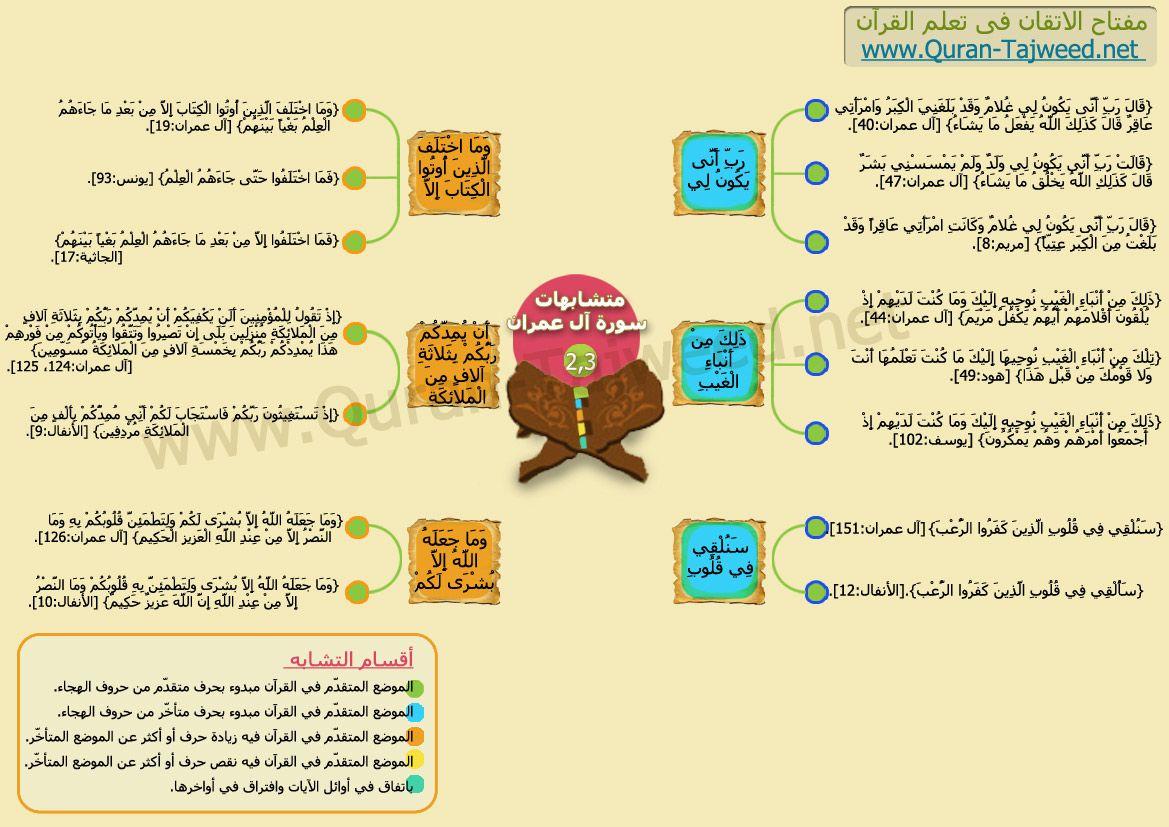 الموضع المتقدم فى القرآن مبدوء بحرف متأخر من حروف الهجاء متشابهات سورة آل عمران Quran Karim Quran Map