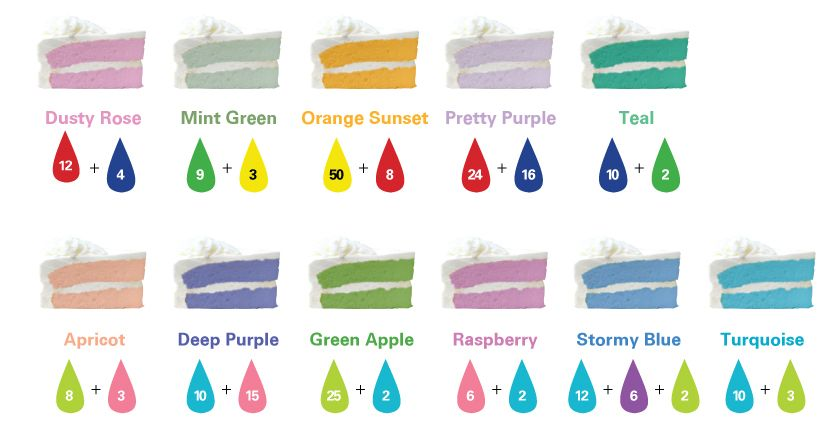 How to add food color to cake mix to get different colors (would - food coloring chart