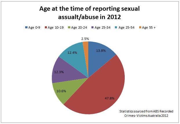 Sexual molestation statistics