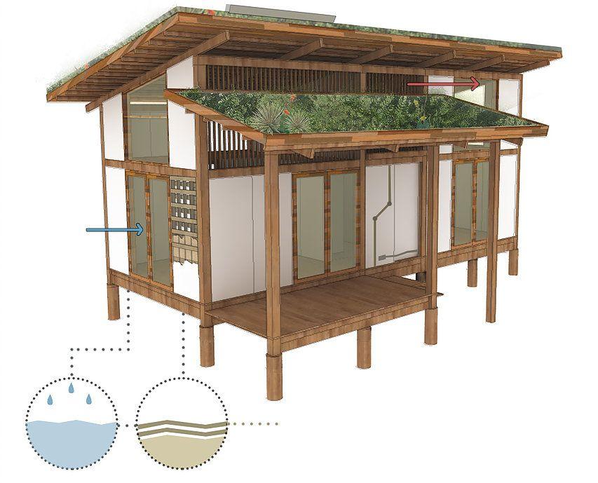 Casa Ecológica – um novo estilo de moradia que não agride o meio ambiente