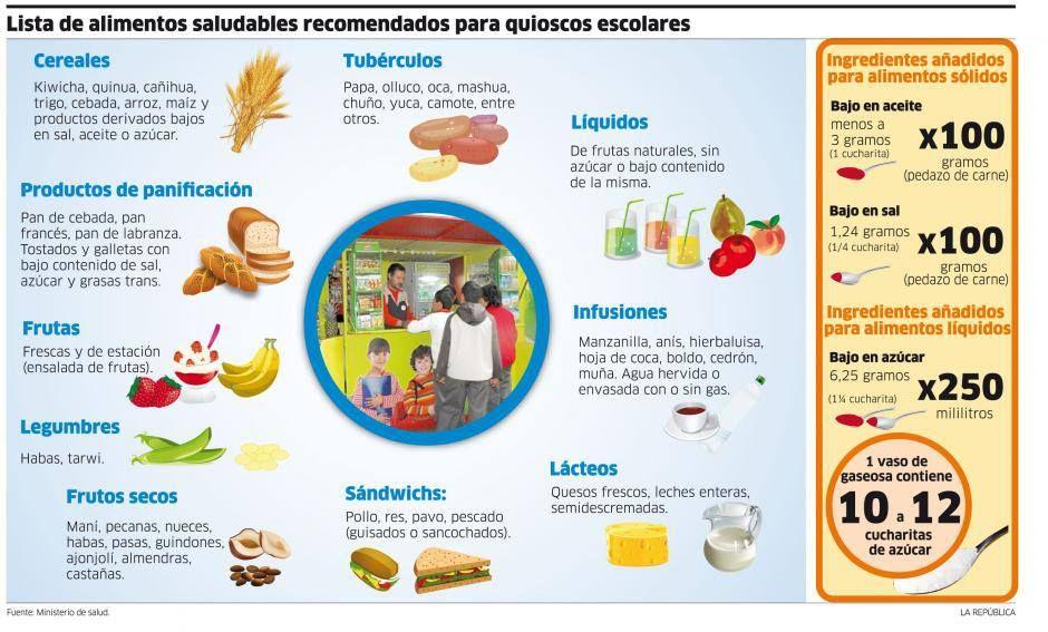 Pin En Lista De Alimentos Saludables