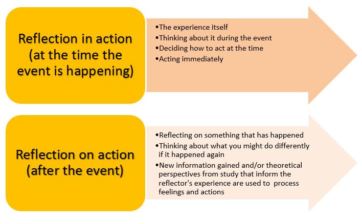 Thinking And Writing Reflectively Reflective Practice Reflective Practitioner Reflection In Action