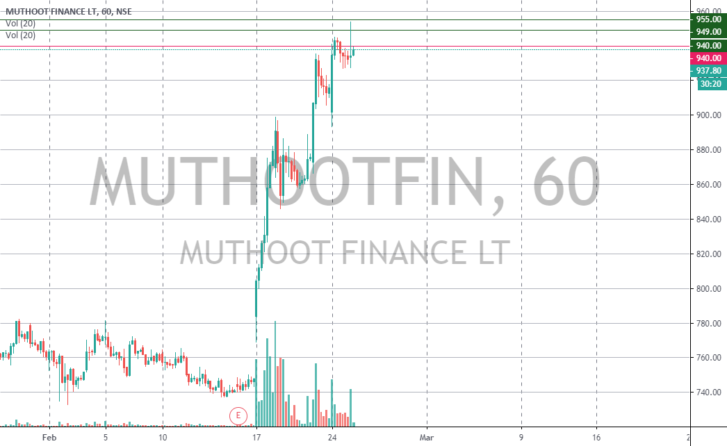 Trade Nivesh Buy Muthootfin Above 940 Stop Loss 925 Target