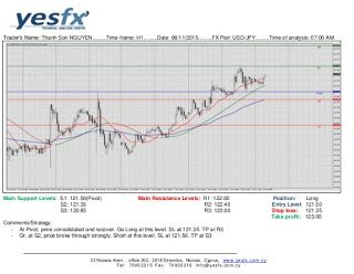 Forex gbp jpy technical analysis