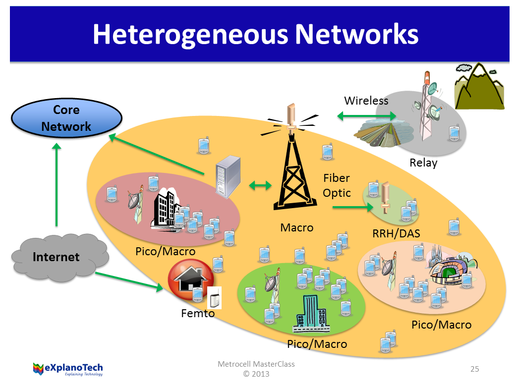 Heterogeneous Network A Latest Approach Towards Networking With