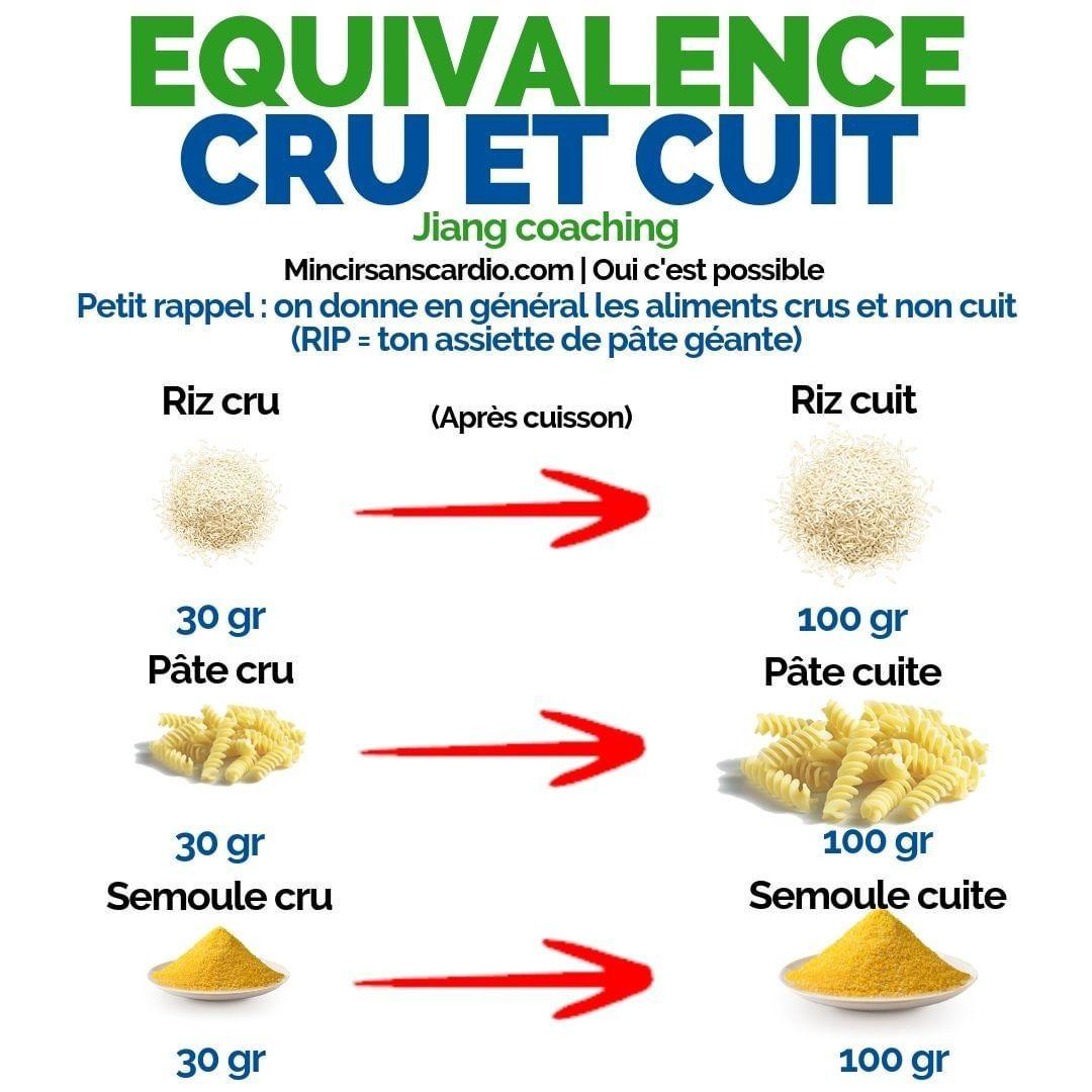 Équivalence cru cuit | Calories des aliments, Alimentation ...