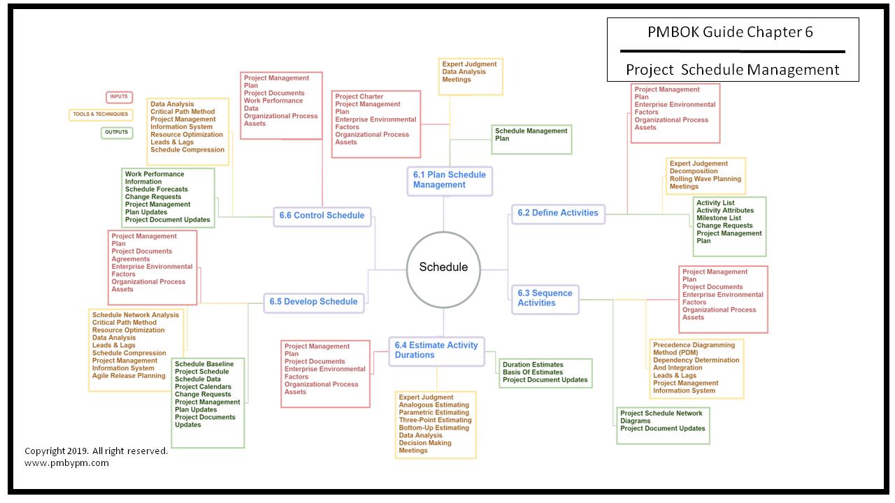 Pmp Mind Map Project Schedule Management Mind Map Map Projects Pmbok