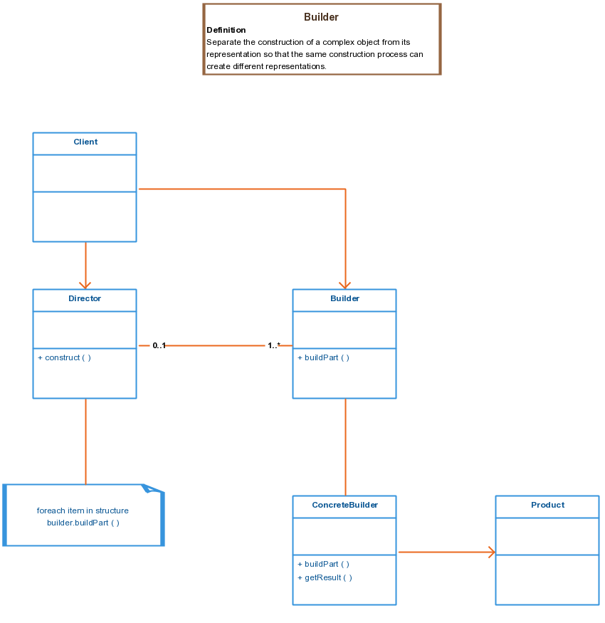 Class diagram showing the separation of a complex object from its class diagram showing the separation of a complex object from its representation ccuart Images