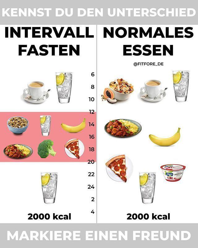 KENNEN SIE INTERVALFASTEN? - Ob 16: 8 5: 2 Warrior Diet Eat Stop Eat oder IF ...   - Yoga Fitness -...