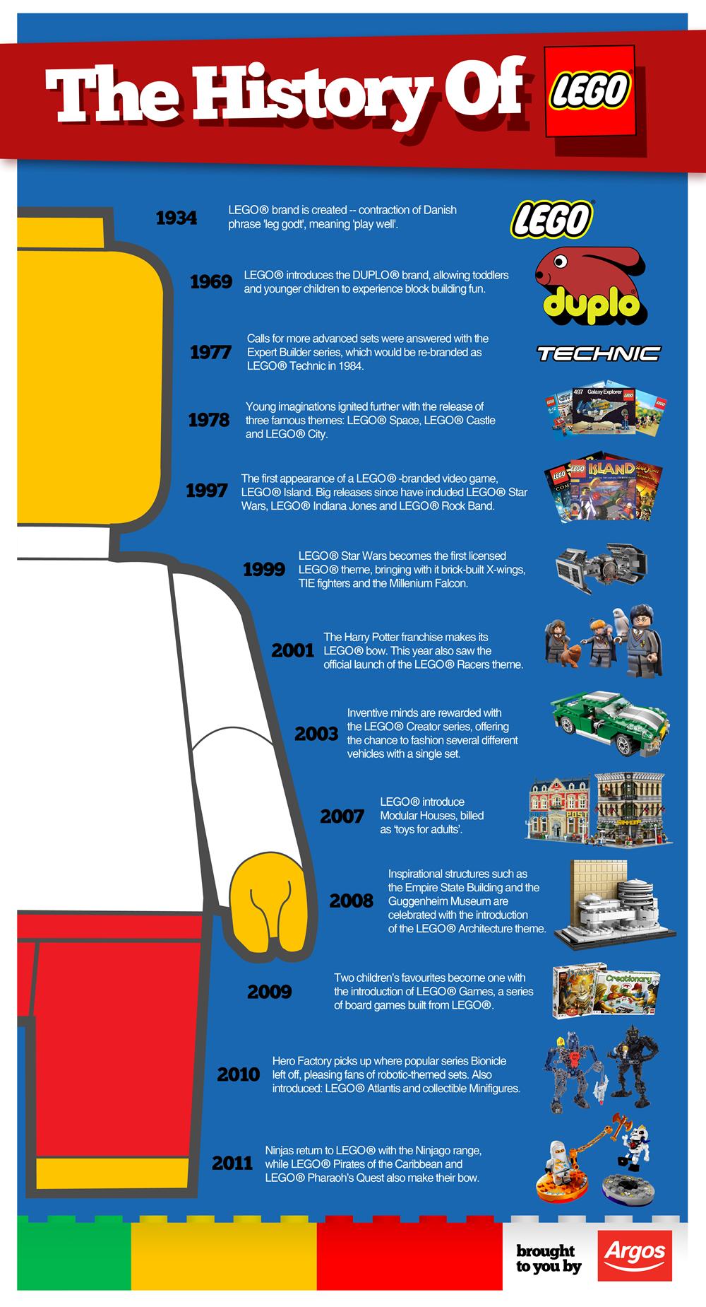 The History Of Lego Lego Legohistory History Legocompany Con