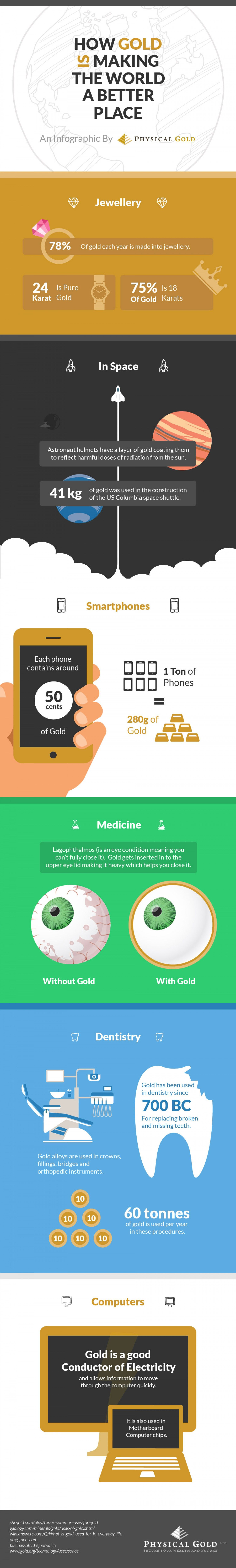 Unique Infographic Design, How Gold Is Making The World A Better Place via @hilahalpern #Infographic #Design #Gold