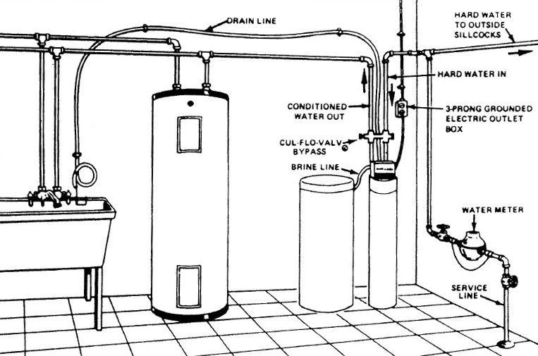Water Sofener Hookup Culligan Water Softener Installation Water Treatment System