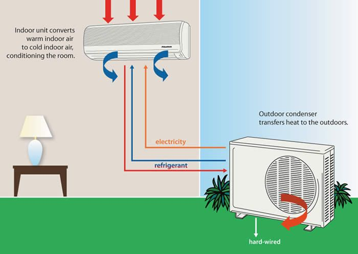 Main Reasons Why Your Ac May Not Be Cooling With Images Air