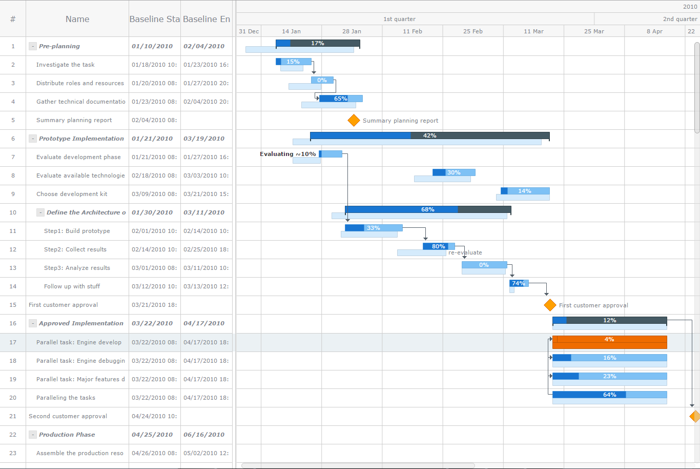 Planned vs actual html5 gantt chartinteractive project schedule anygantt is an advanced javascript based solution for building complex and informative gantt charts nvjuhfo Images