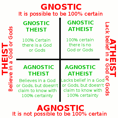 The ist agnostic atheist dating