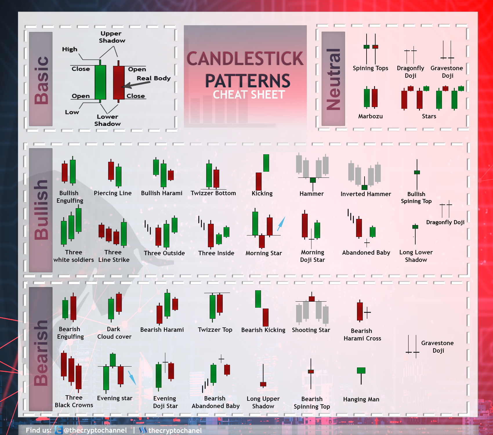 Candlesticks Patterns Cheat Sheet Top Patterns Trading Charts Candlestick Chart Trading Quotes