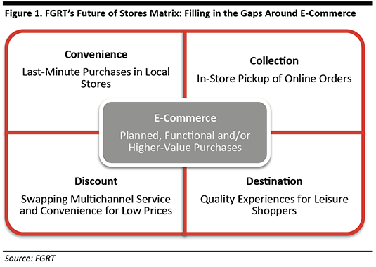 Future of Physical Stores