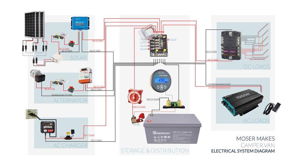 Camper Van Electrical System Diagram And Details Moser Makes Electrical System Camper Van Van
