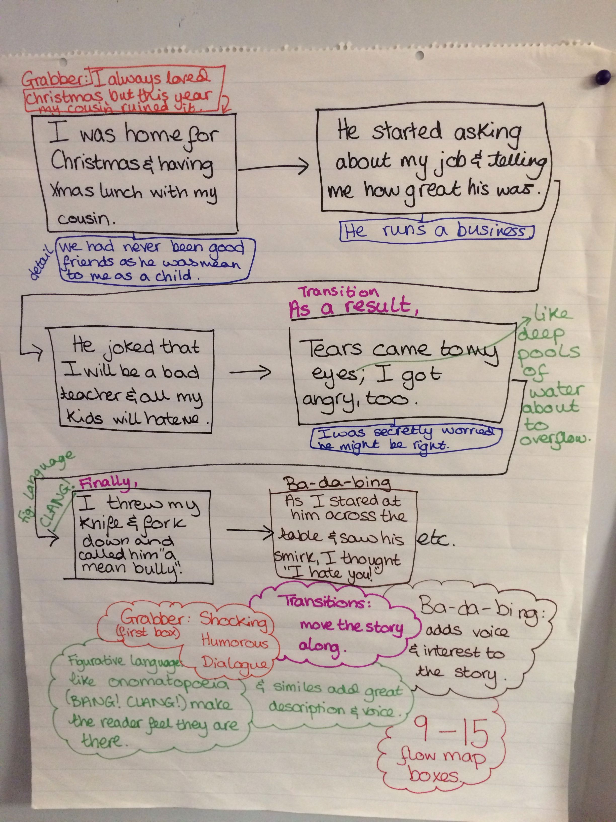 Personal Narrative Flow Map How To Use A Flow Map To Help