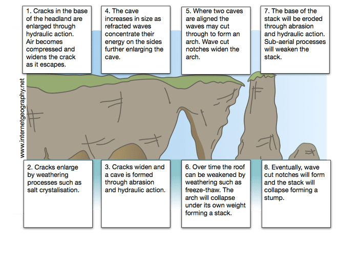 Geography Diagrams Geography Teaching Landforms