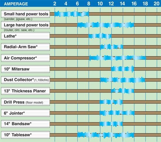 Amperage Chart Ratings For Tools Woodworking Tips Woodworking Shop Workshop