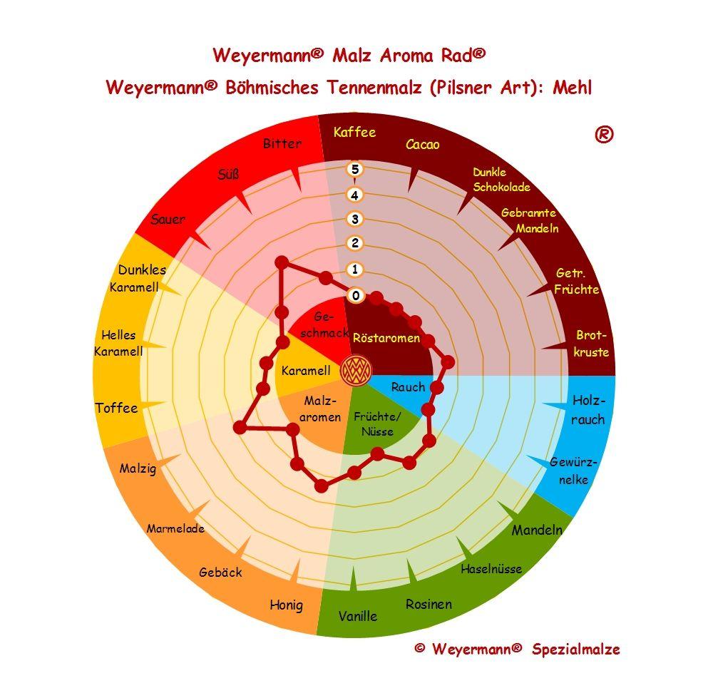 Weyermann® Malz Aroma Rad® Böhmisches Tennenmalz Pilsner Art - Mehl