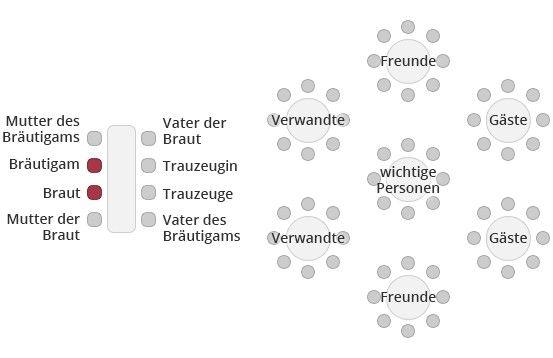 Hochzeit Sitzordnung Brauttafel und runde Tische  Sitzplan  seating plan  Sitzordnung