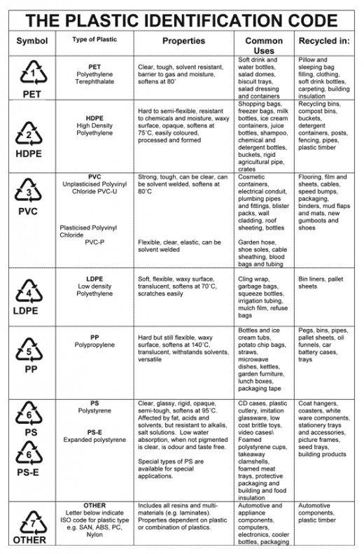 How To Identify Different Types Of Plastic Types Of Plastics Recycling Information Recycling