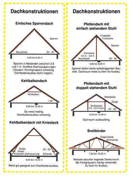 dachneigung einfamilienhaus pinterest dachneigung dachs und dachausbau. Black Bedroom Furniture Sets. Home Design Ideas