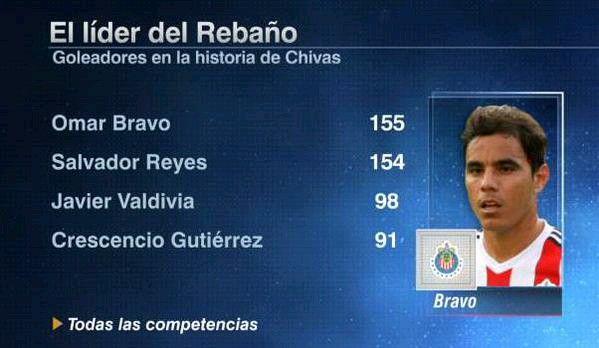 El #ClasicoNacional finalizó 1-2 a favor de las #Chivas y Omar Bravo marcó doblete.