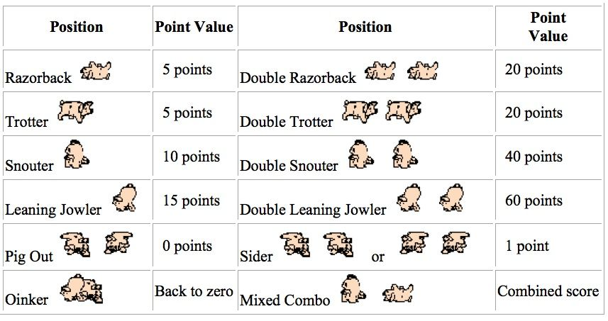 Pass the pigs score chart (With images) Pig games