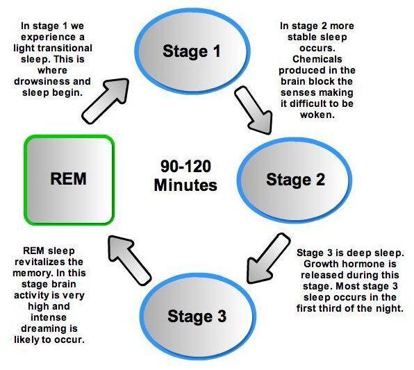 How do you know if get rem sleep
