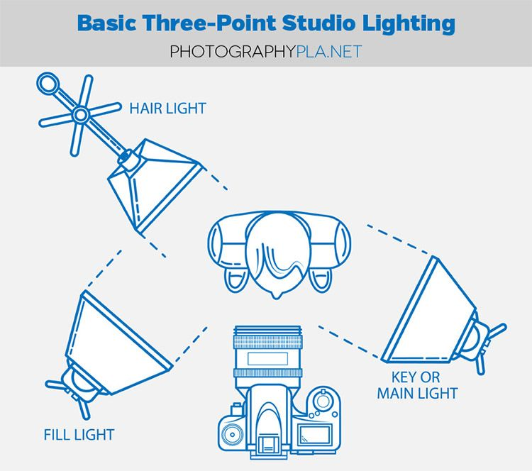 How To Set Up Basic Three Point Lighting Studio Photography Lighting Studio Lighting Setups Diy Photography