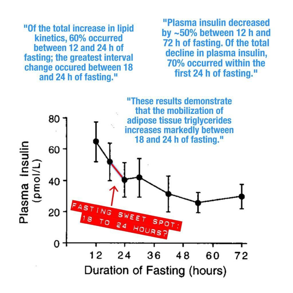 Weight loss ivf success