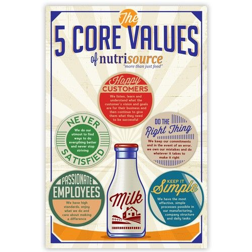 Create a Core Values poster for our company We are a ...