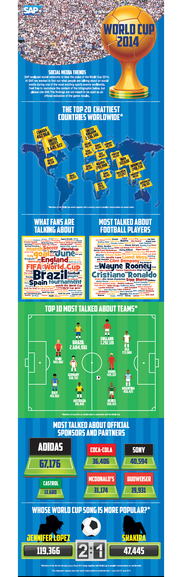 Data Shows What Players Most Liked And Disliked For U S A Vs Germany World Cup Match World Cup Match World Cup World Cup Groups