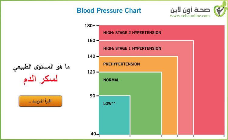 ما هو المستوى الطبيعي لسكر الدم