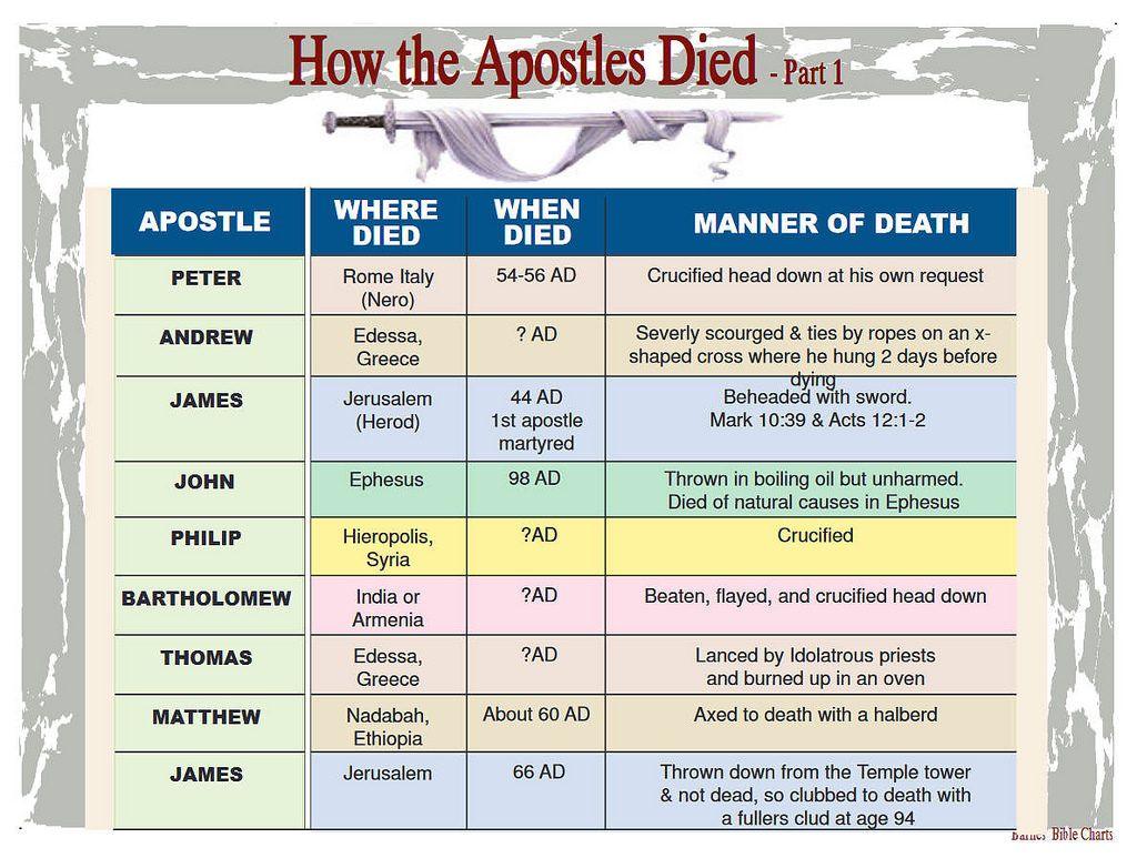 How The Apostlesd 1