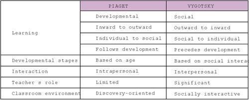 early childhood education compare contrast Growth and development •early childhood education draws from several fields of study in order to answer these questions  piaget's stages in early childhood.