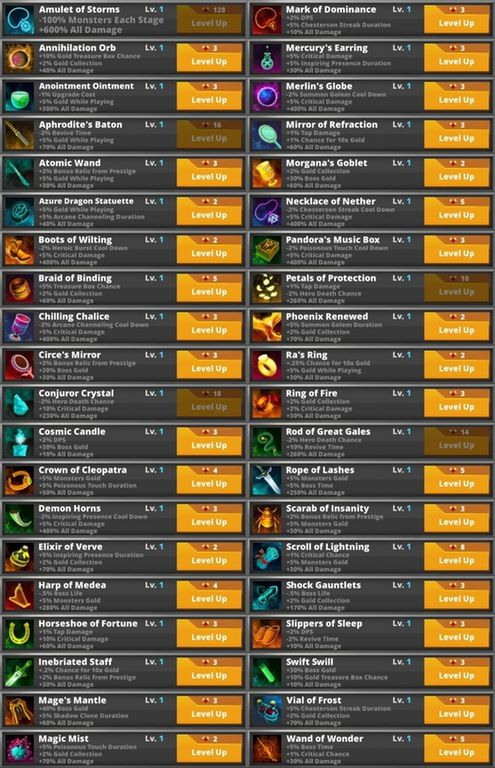 The complete list of Spell Master's Artifacts : TapTitans