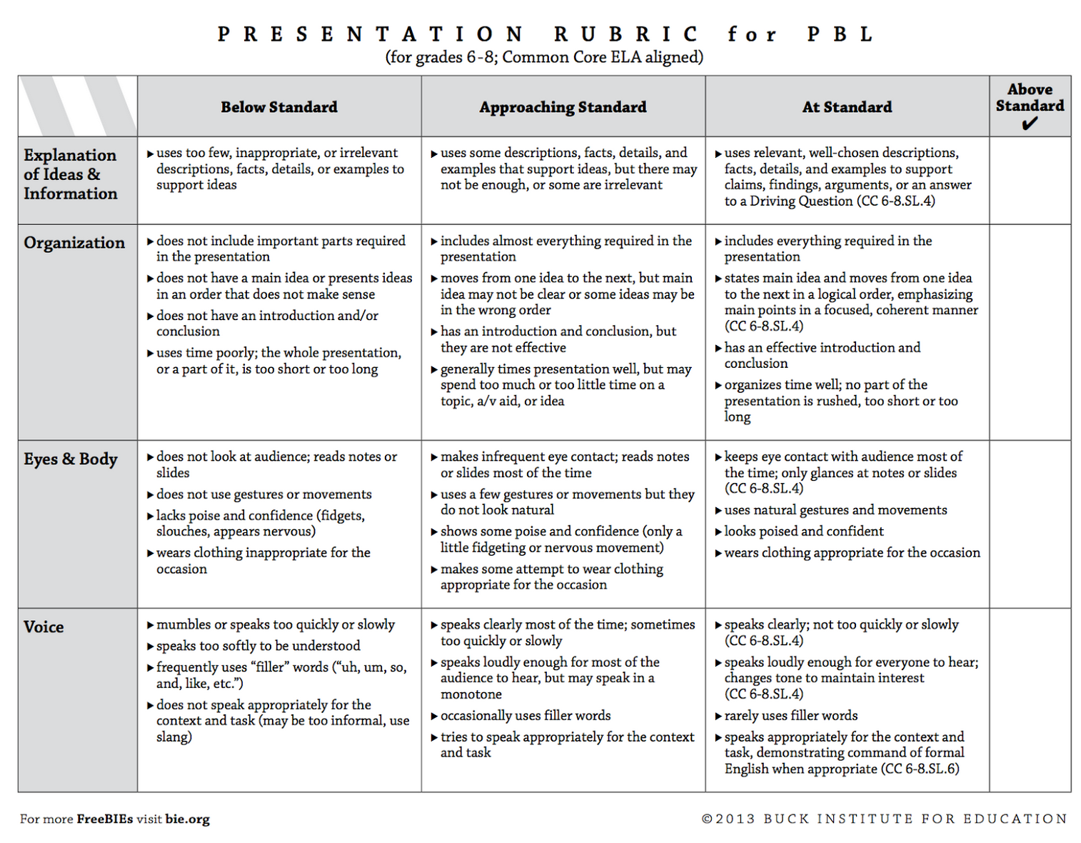 4 Great Rubrics To Develop Students Presentations And