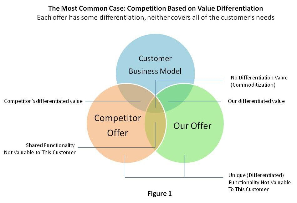 Customers Only Care About Differentiation That Impacts Their Own
